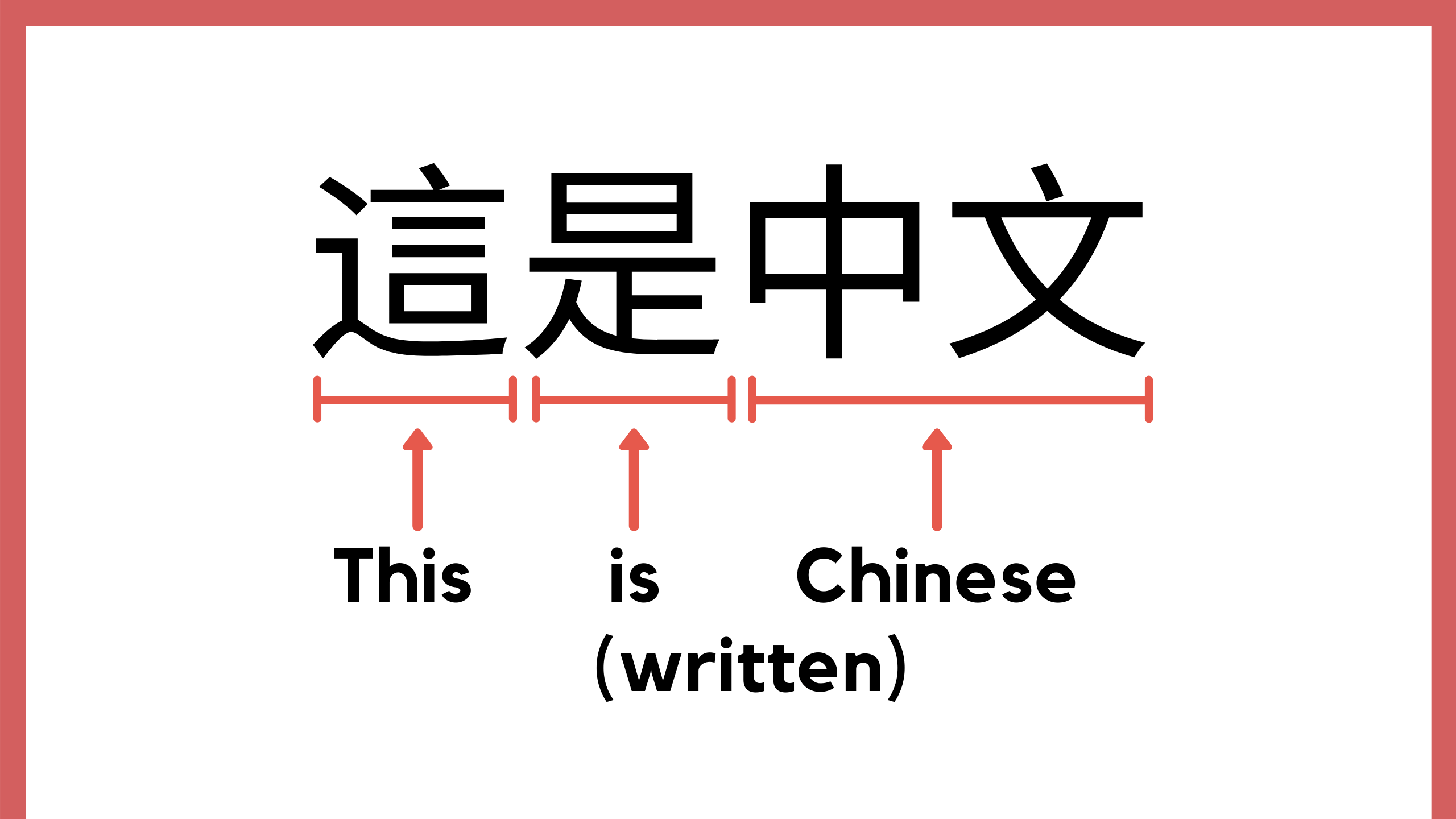 How To Learn The Chinese Alphabet Learn Pinyin And Zhuyin