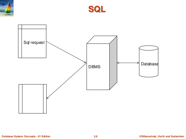 Database Management System By Korth 6th Edition Pdf