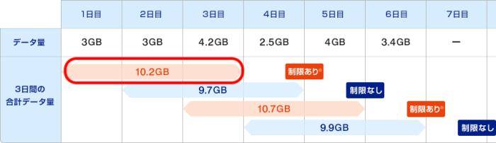 WiMAX3日で10GB