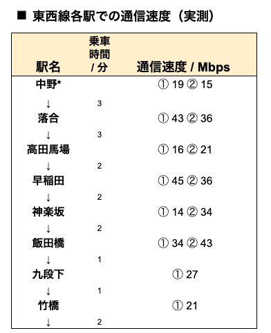 WiMAX実測(東西線)