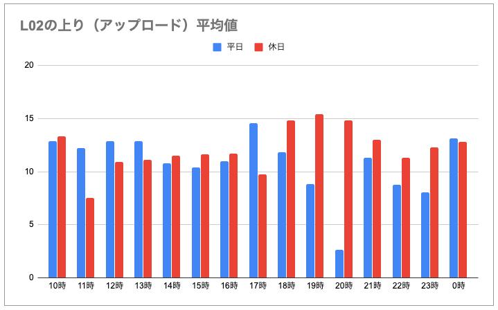 L02(上り)実測