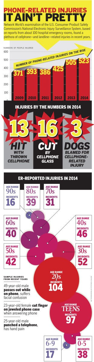Networkworld.com :: SMARTPHONE INJURIES!