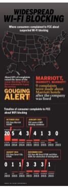 Networkworld.com :: WIFI BLOCKING
