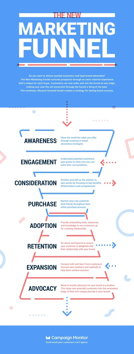 Understanding The Advertising Response Function Helps Marketers : understanding, advertising, response, function, helps, marketers, Digital, Marketing, Trends, Can't, Ignore