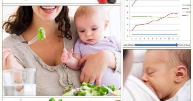 Dinh dưỡng từ sữa mẹ