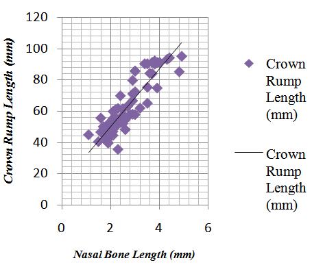 Tổng hợp chiều dài xương mũi thai nhi theo tuần