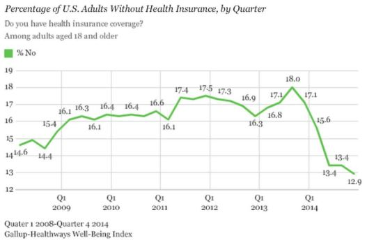 Uninsured Rate continue to fall