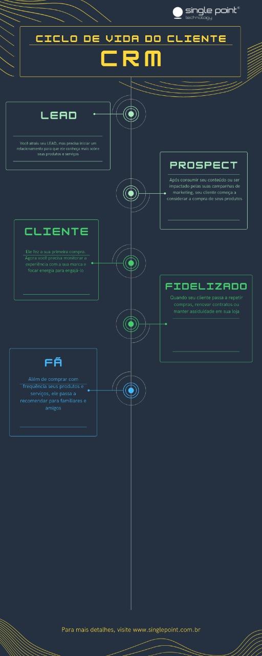 infográfico do ciclo de vida do cliente no crm
