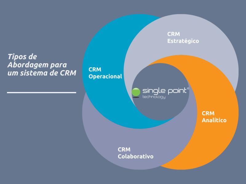 Tipos de abordagem para um sistema de crm