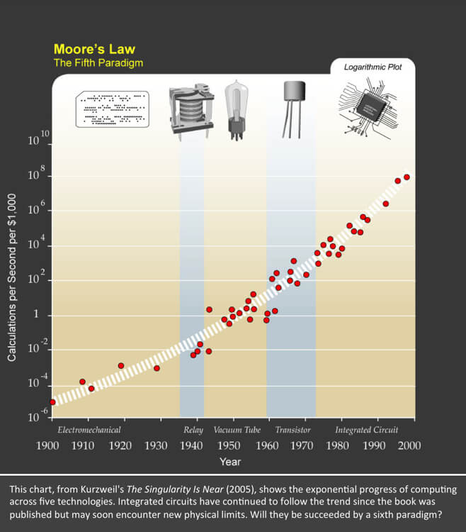 Will the End of Moore's Law Halt Computing's Exponential ...