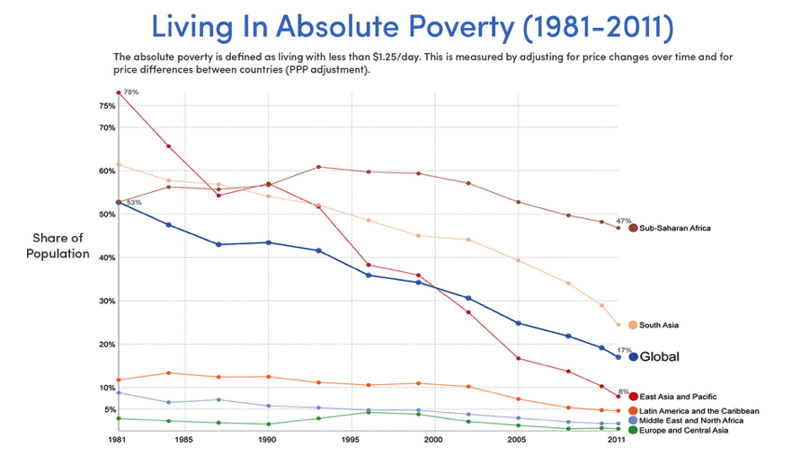 Declining rates of absolute poverty (Source: Our World in Data, Max Roser)