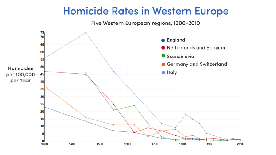 Homicide rates in Europe (Source: Our World in Data, Max Roser & Manuel Eisner)