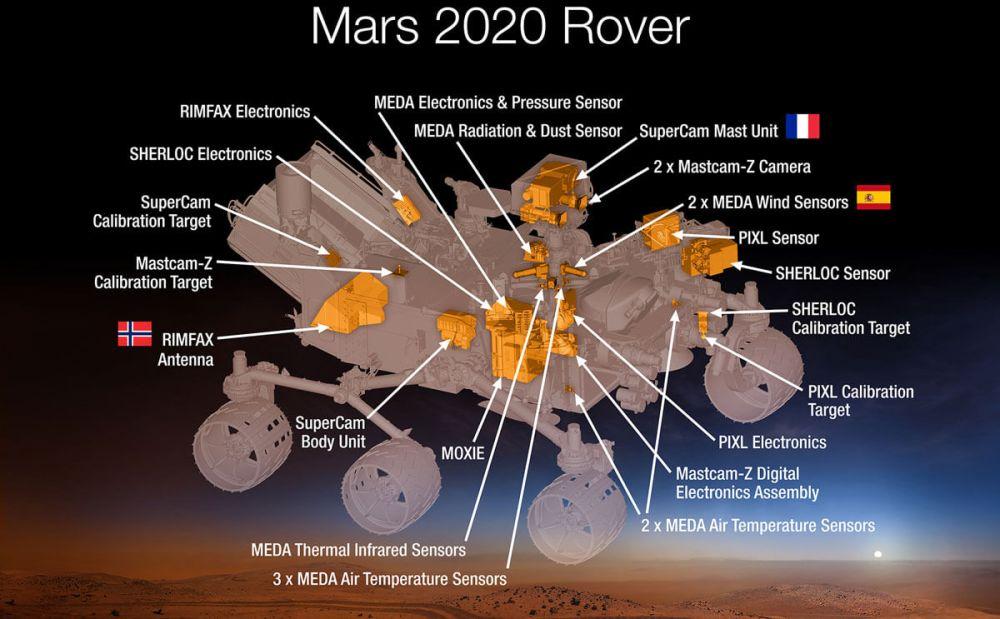 medium resolution of nasa mars 2020 rover diagram space robotics