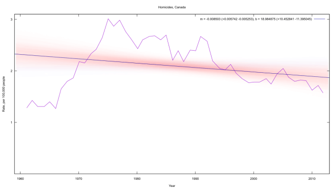 The rate of homicide in Canada, between 1960 and 2012, with a Bayesian-fitted trendline. Less than 8% of the trendcloud is positive, so we can conclude the trend is downwards (but with caveats).