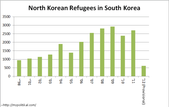 The number of North Korean refugees in the South has fallen dramatically in 2012 (although not as dramatically as this image claims) | Image via Daily Kos