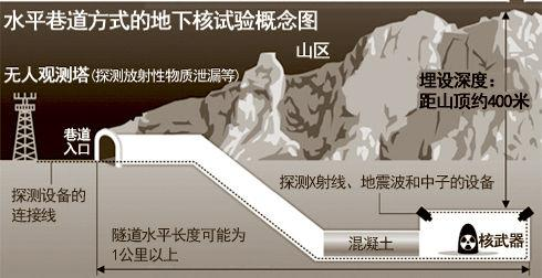 A stylized schematic of North Korea's nuclear test. Photo courtesy of Hua Shang News.