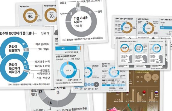 A collage made up of the many different graphics published by Chosun Ilbo between July 7 and 9 to illustrate the findings from their investigation in Northeast China. | Image: Destination Pyongyang