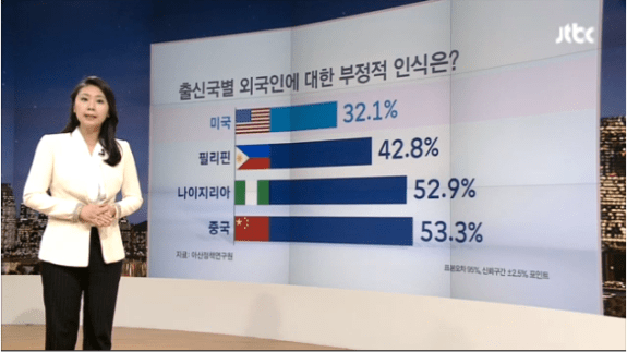 Screenshot from JTBC report of those who South Koreans view negatively, broken down by country of origin   Image: JTBC