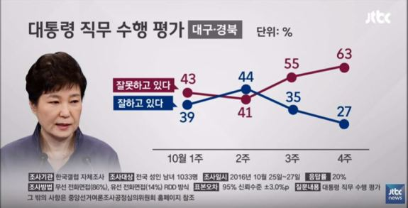 Lines show percentage of Daegu and North Gyeongsang Province residents who approve (blue line, 27 percent) of President Park.   Image: JTBC capture