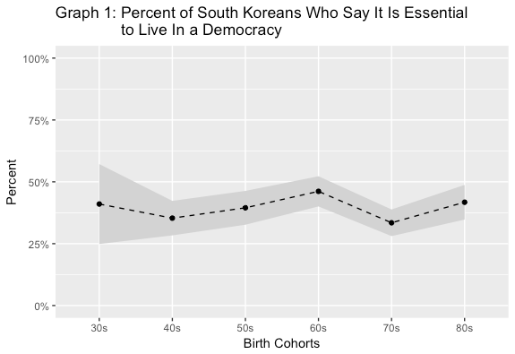 """Graph by Steven Denney. Data for South Korea from WVS Wave 5 (2010), V162: """"How important is it for you to live in a country that is governed democratically?"""" Graph includes 95% confidence intervals."""