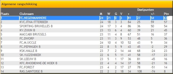 2015-04-12-FC-Negenmanneke-kampioen