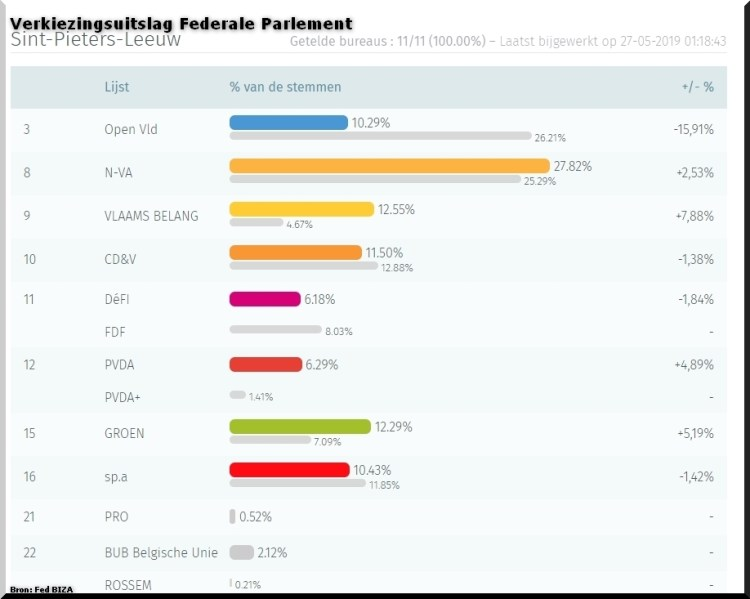 2019-05-27-verkiezingsuitslag-Sint-Pieters-Leeuw_voor_Federaal-Parlement