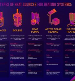 types of heating systems [ 1024 x 832 Pixel ]
