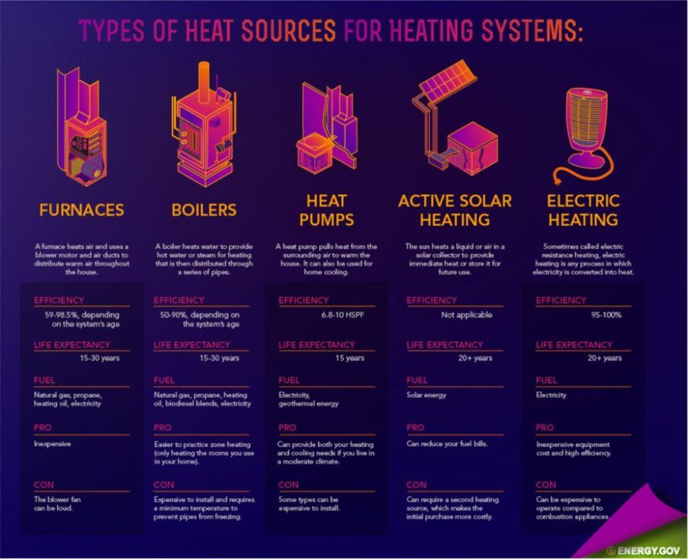 medium resolution of types of heating systems