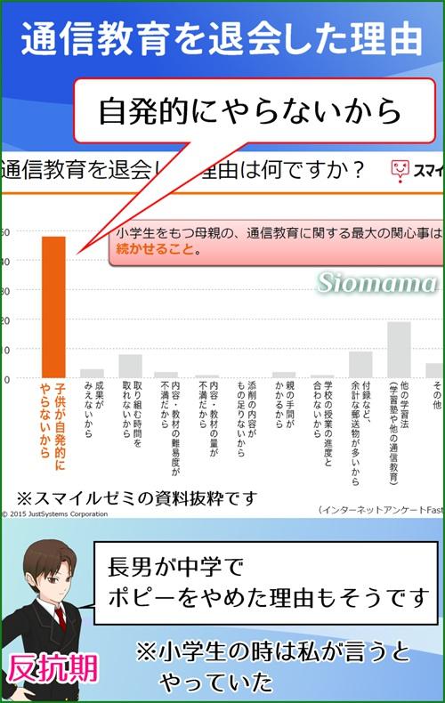 子供が通信教育を退会する理由のグラフ