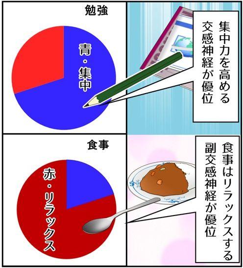 勉強するときは交感神経・食事は副交感神経が優位になると説明しているグラフ
