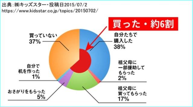 %e5%ad%a6%e7%bf%92%e6%9c%ba%e3%82%92%e8%b2%b7%e3%81%a3%e3%81%9f%e4%ba%ba%e3%81%ae%e5%89%b2%e5%90%88%e3%81%ae%e5%86%86%e3%82%b0%e3%83%a9%e3%83%95