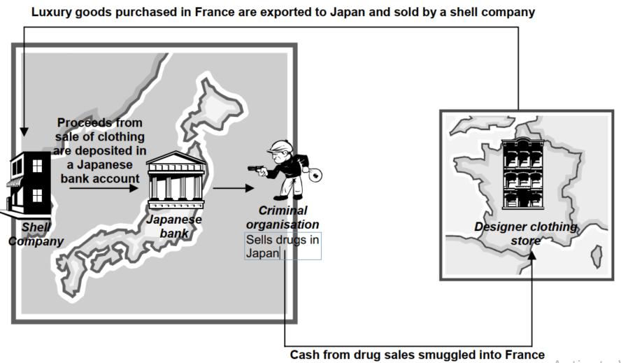 Trade Based Money Laundering 2