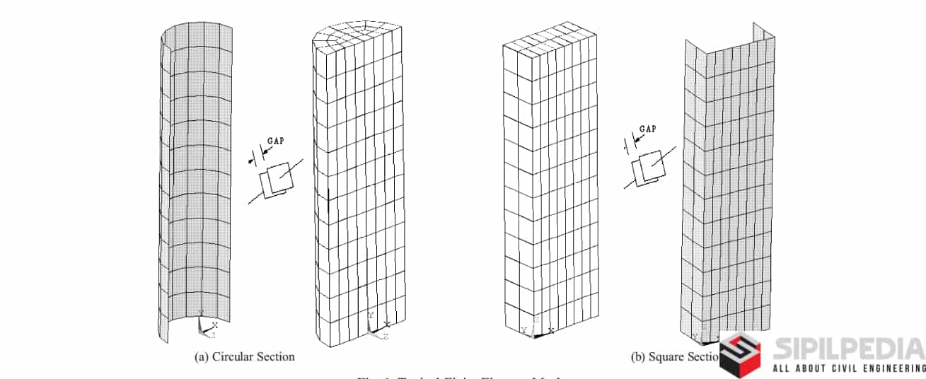 Strength evaluation of concrete-filled steel tubes