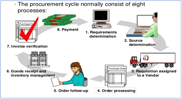 purchasing cycle diagram 125cc quad bike wiring effective procurement and key performance indicators sipmm institute the proposal factor