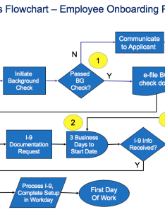 Process flowchart template employee on boarding also  sipoc diagrams rh sipocfo