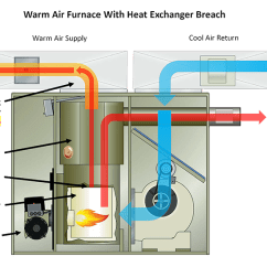 High Efficiency Furnace Venting Diagram Cat 5 568b Wiring Heat Exchanger Failure - Sippin Energy Products