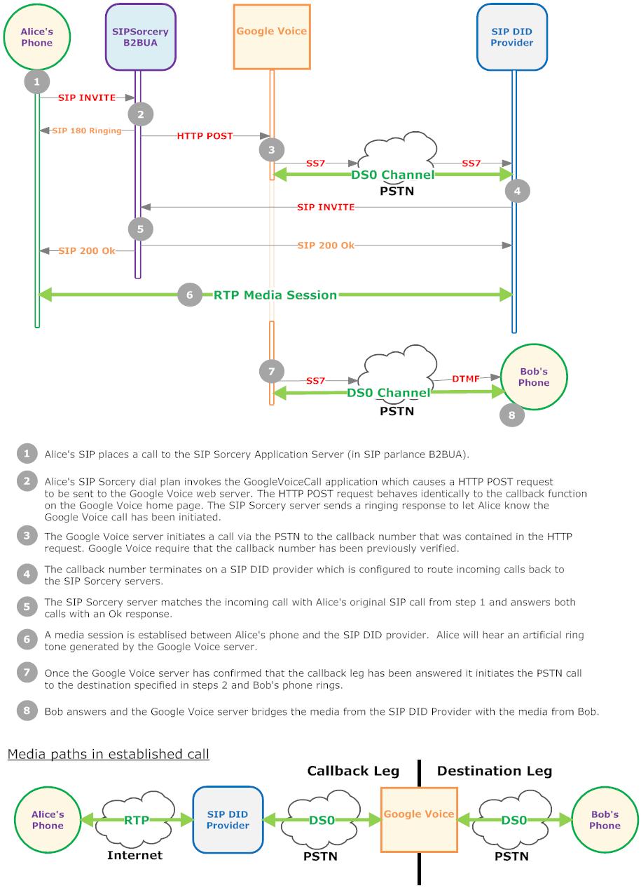 hight resolution of googlevoicecall diagram