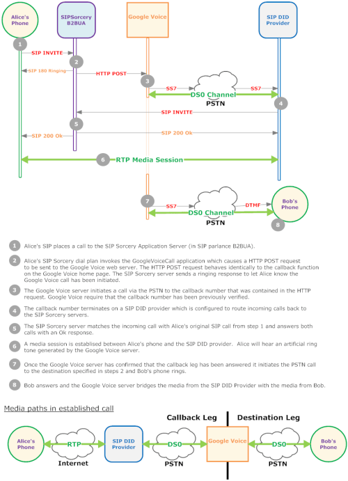 small resolution of googlevoicecall diagram