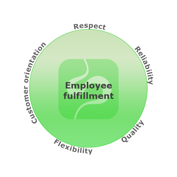 The core values of Sipti Environment (environmental consulting and design): employee fulfilment, respect, reliability, quality, flexibility and customer orientation.