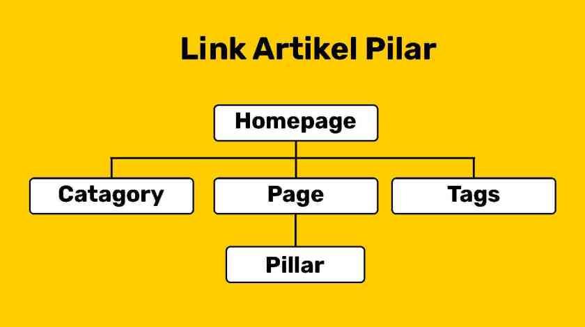 pilar ke page