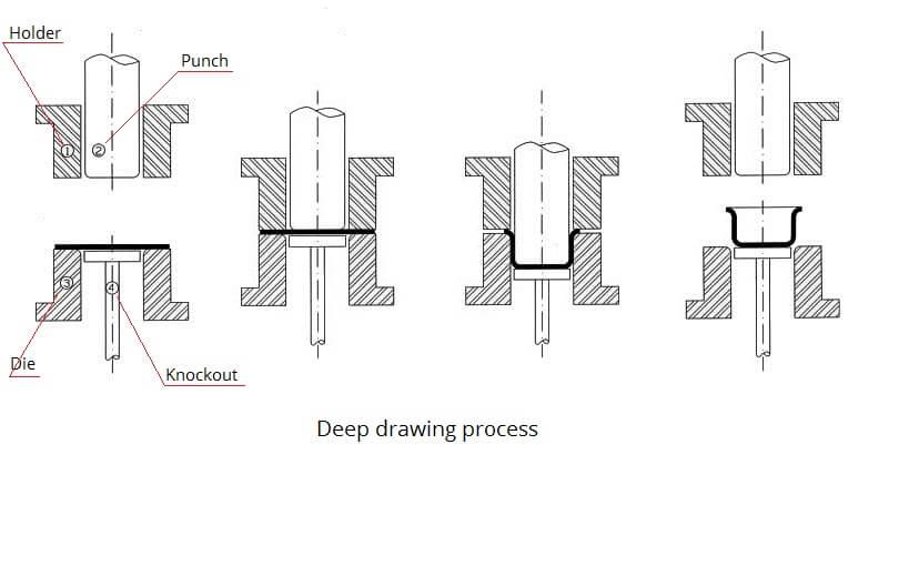 Deep drawing, deep drawing products, micro deep drawing