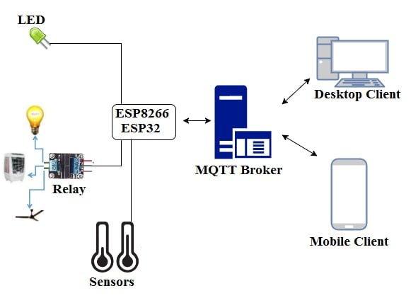Google Home Appliance Control Using NodeMCU