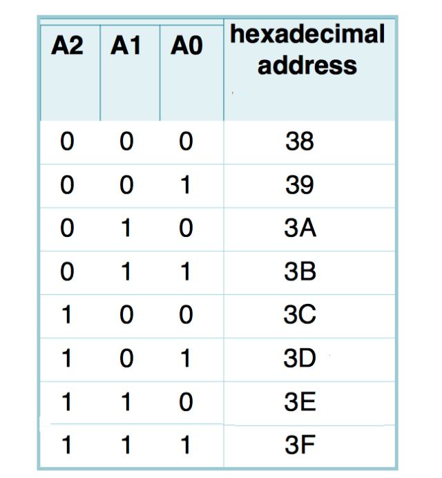 connect multiple lcd to arduino: I2C PCF8574A hexadecimal table