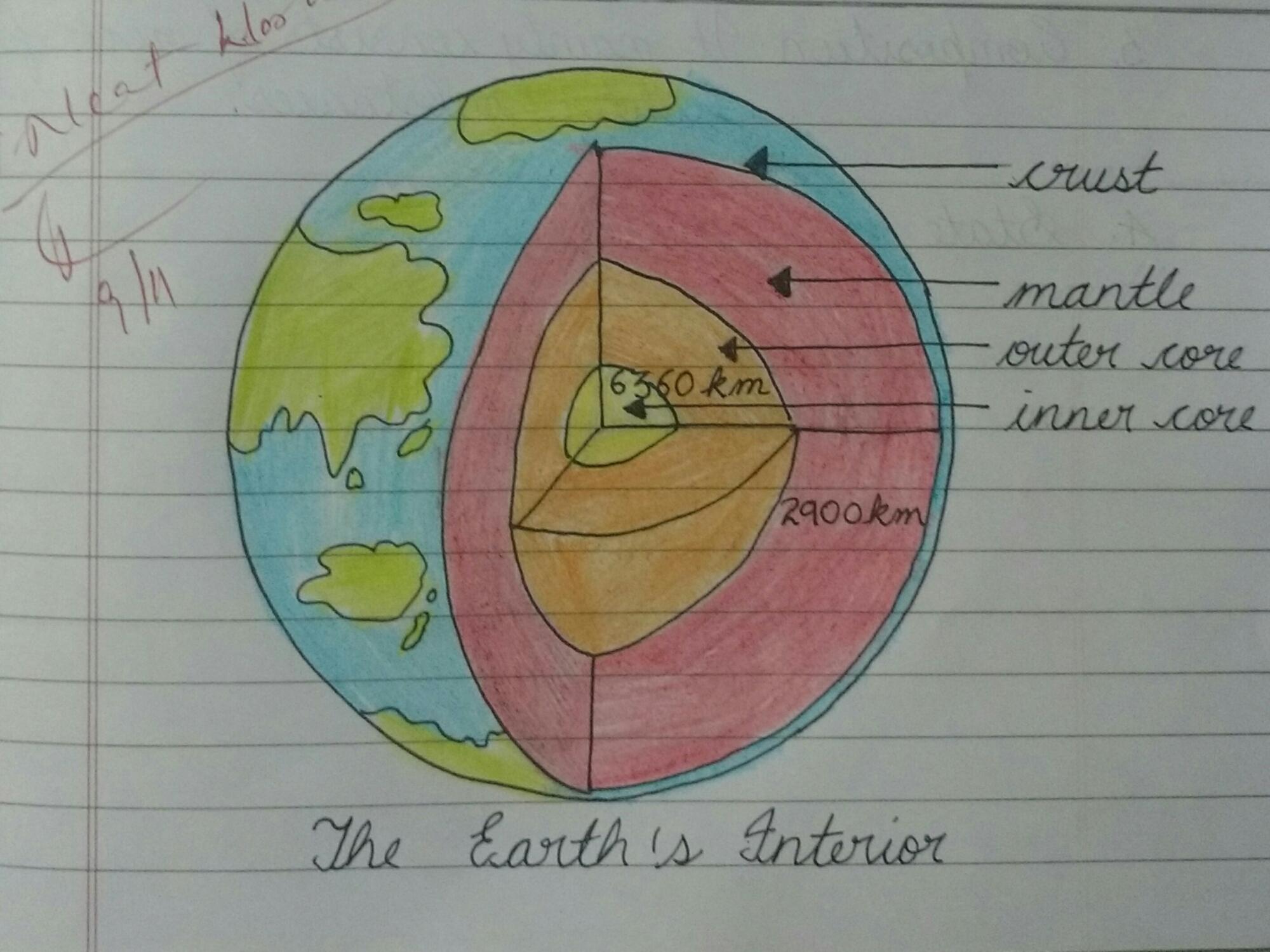 The Earths Interior  Siri123blog