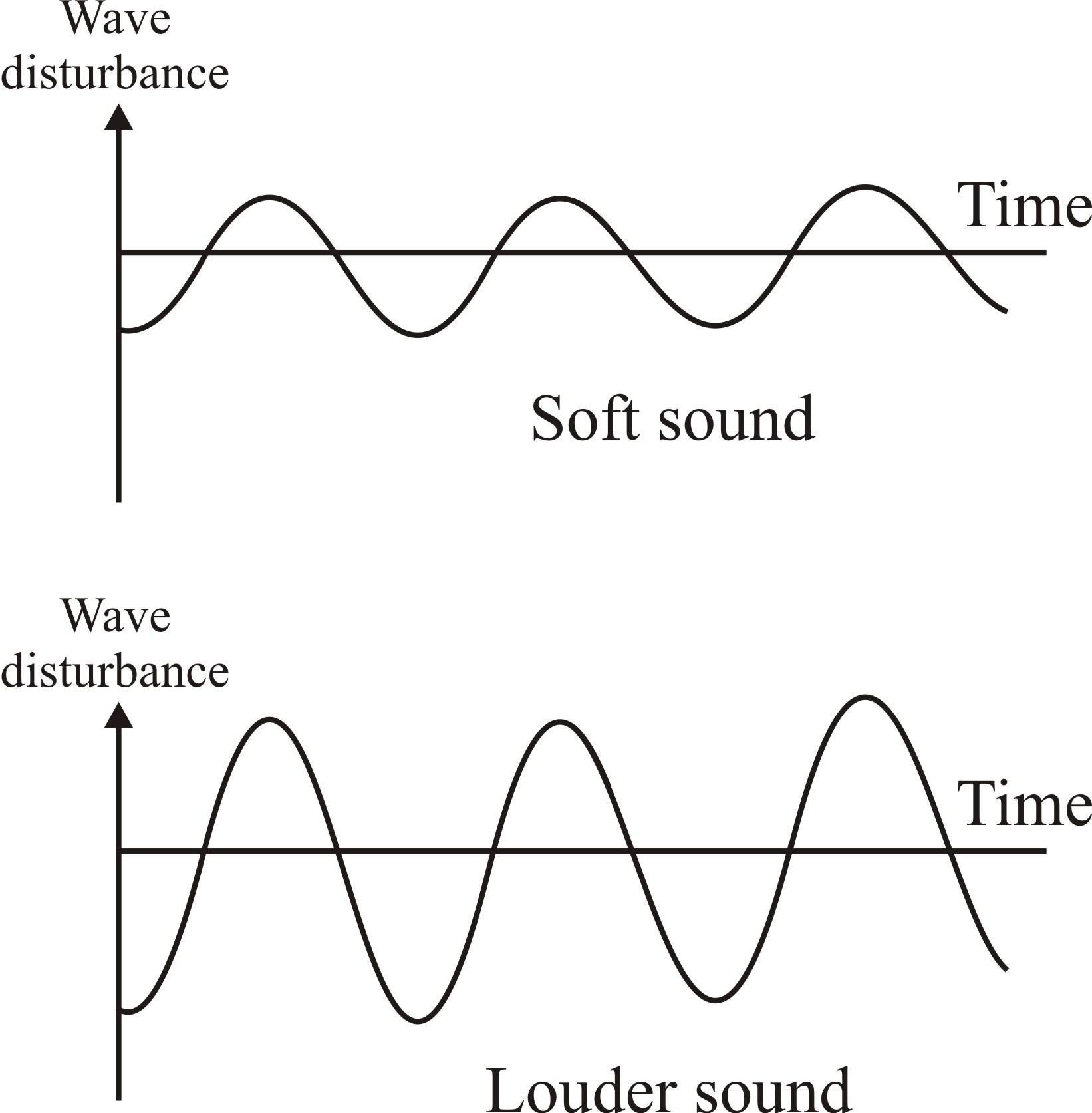Physics L3 Sound Siri123blog