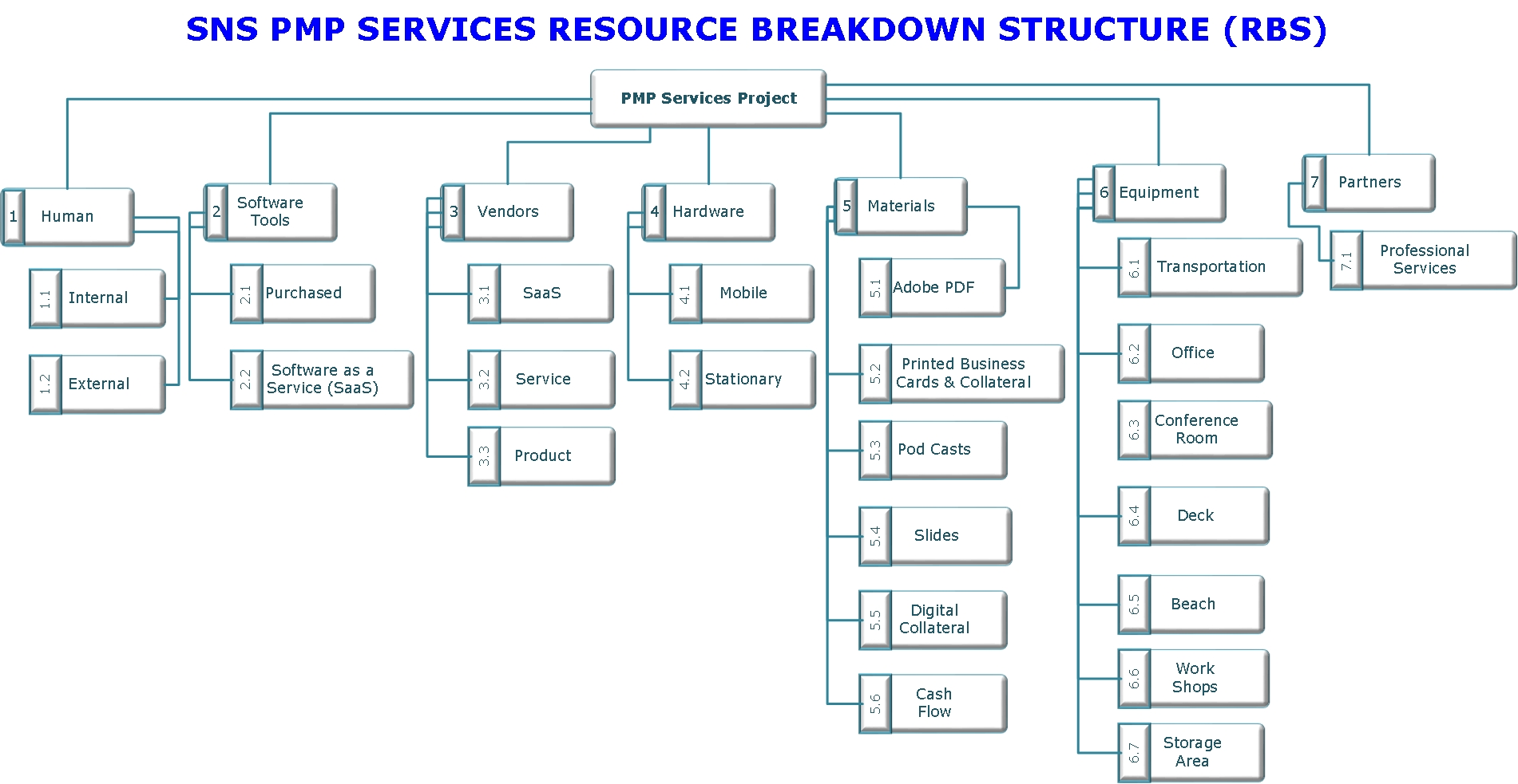 hight resolution of resource breakdown structure