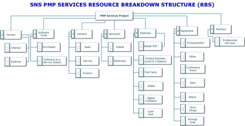 small resolution of resource breakdown structure