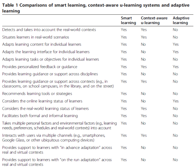 Smart, Ubiquitous, Adaptive Learning im Vergleich