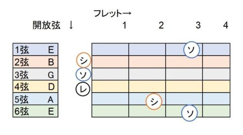 Gコード図、キーの変更カポ-