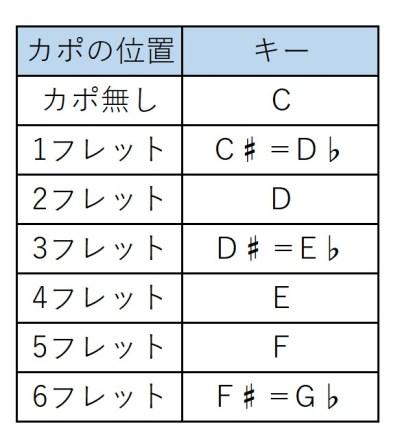 キーの変更カポ-2CからF♯